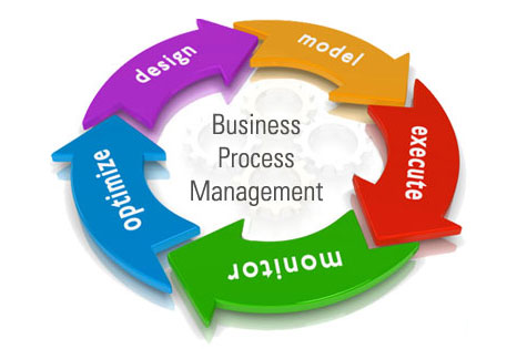 BPM Software,Business Process Management in Mumbai